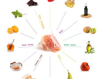 Sabes cuál es la fruta que mejor combina con el jamón? (Y no es el melón)