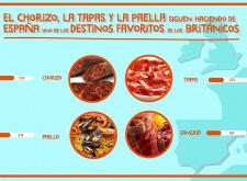 El chorizo como primer producto típicamente español según el gusto de los británicos.
